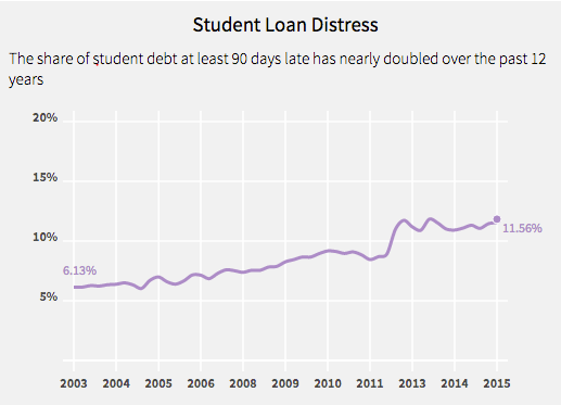 student loan distress