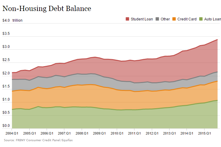 total debt market