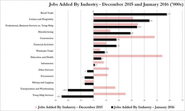 where the jobs were_0