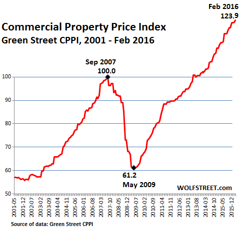 US-Commercial-Property-Index-GreenStreet-2016-02