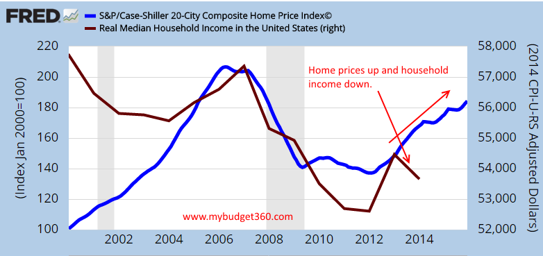 housing prices vs household income