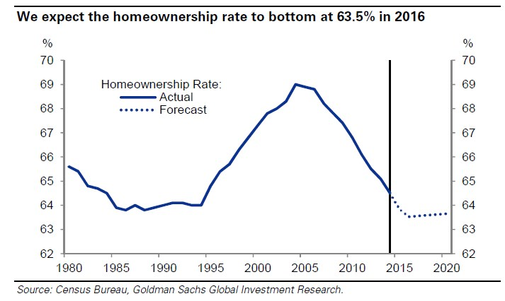 Homeownership-rate-to-bottom-in-2016