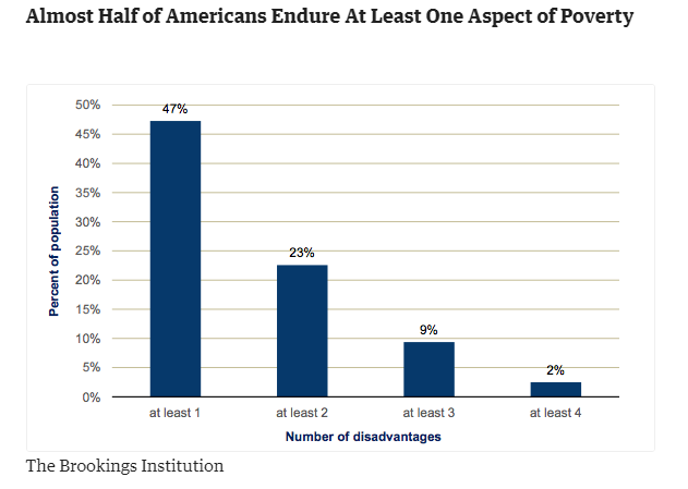 half of americans poverty