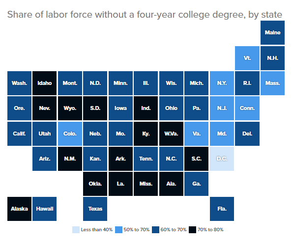 labor force and college degrees
