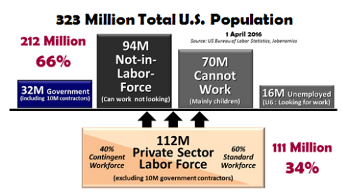 private workforce