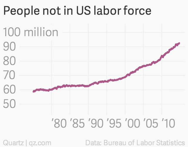 people-not-in-us-labor-force-us-not-in-labor-force_chartbuilder