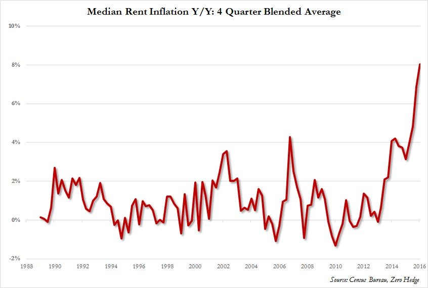 rent inflation rate