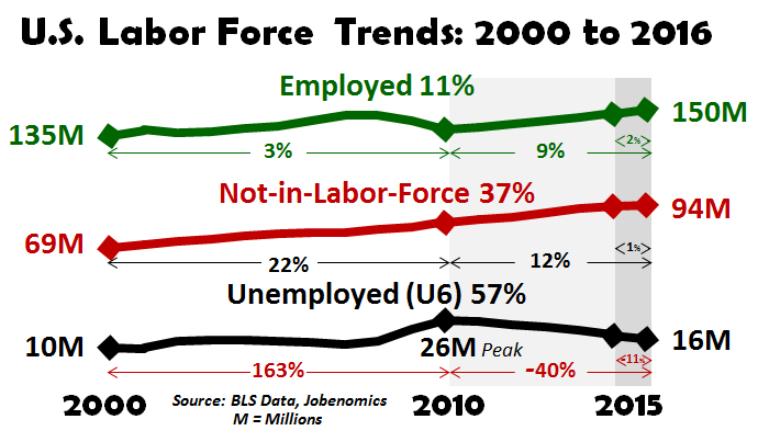 US-Labor-Force-Trends-2000-to-2016