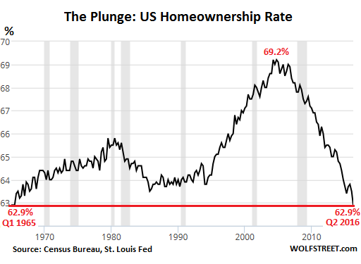 The American Dream Has Imploded With The Homeownership Rate Hitting Another Low Most Americans