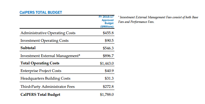 calpers operating budget