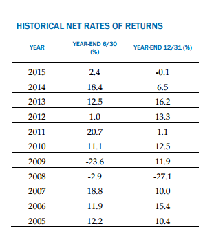 calpers returns