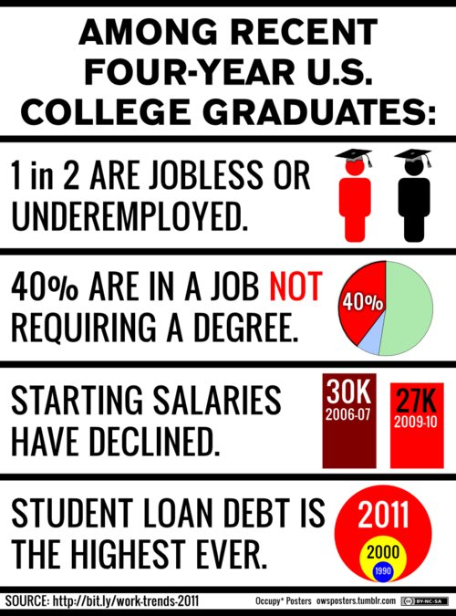Question to college graduates?