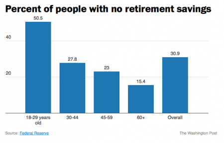 2017 06 30 Older Latinos Are Using Up Their Retirement Savings  >> The Retirement Gamble 30 Percent Of American Adults Have No