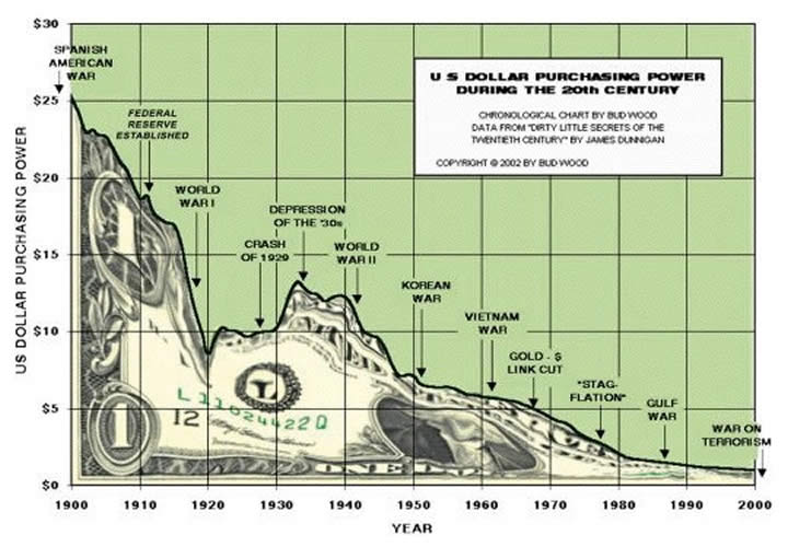 us-dollar-purchasing-power