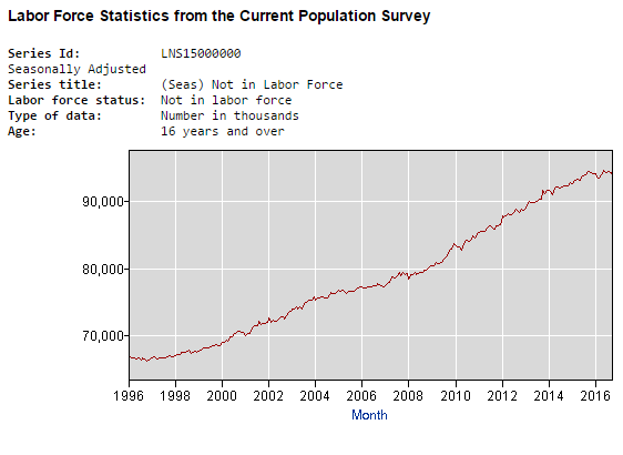not-in-labor-force-chart