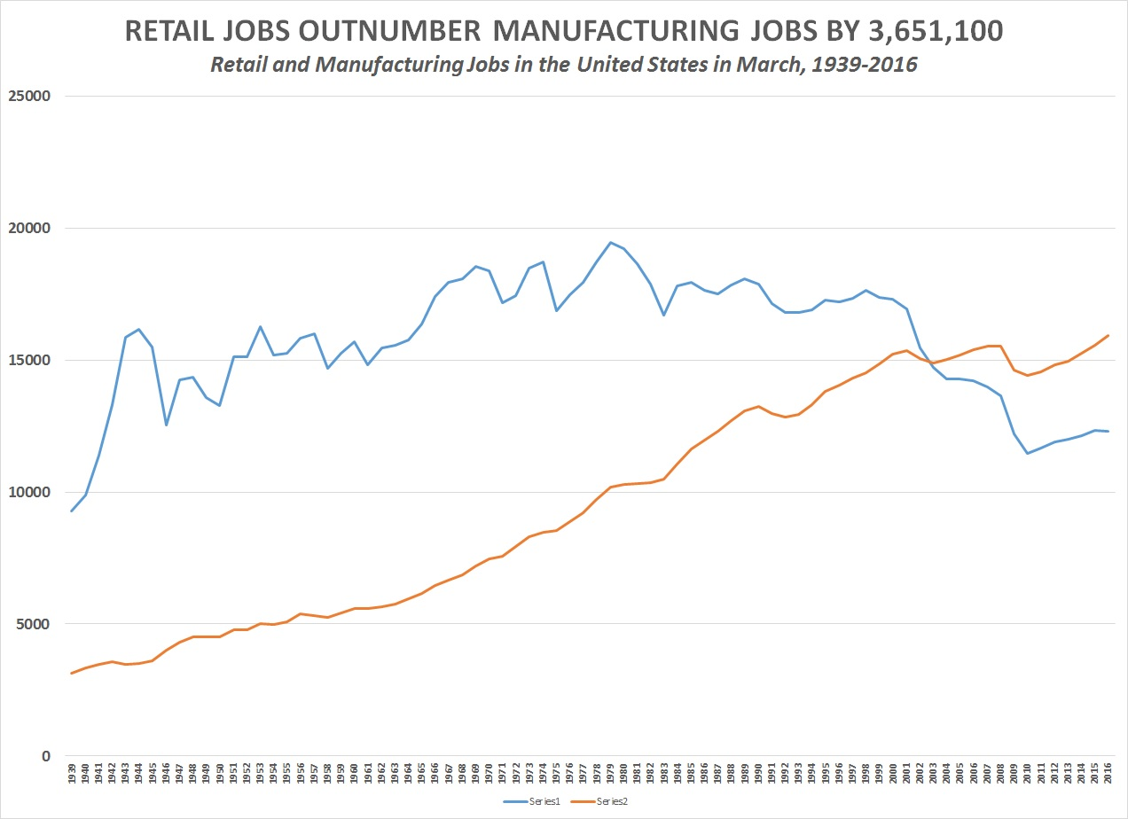 retail_and_manufacturing_jobs-chart