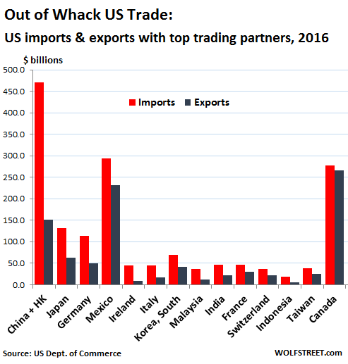 US-trade-2016-exports-imports-by-country