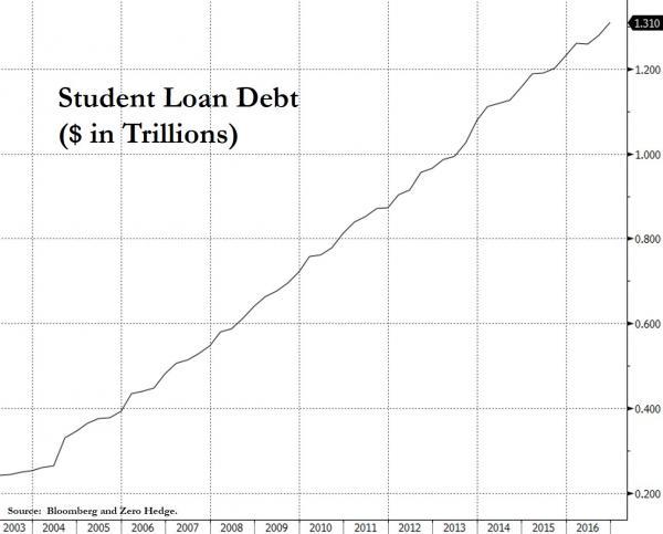 student debt chart