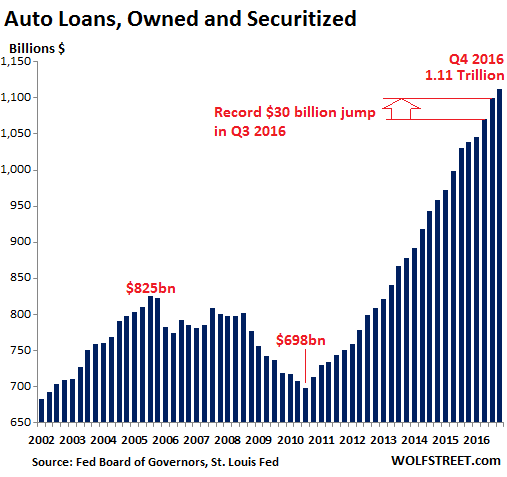 Subprime Auto Loans Face Mounting Problems: With $1.1