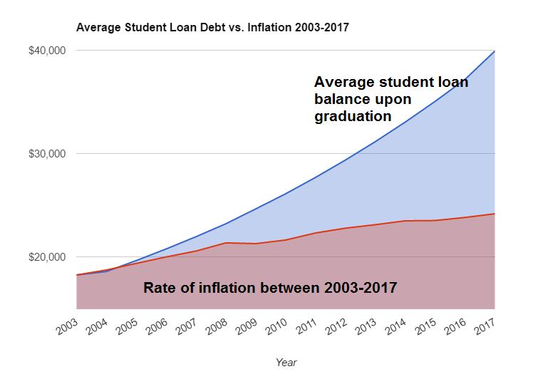 debtvinflation