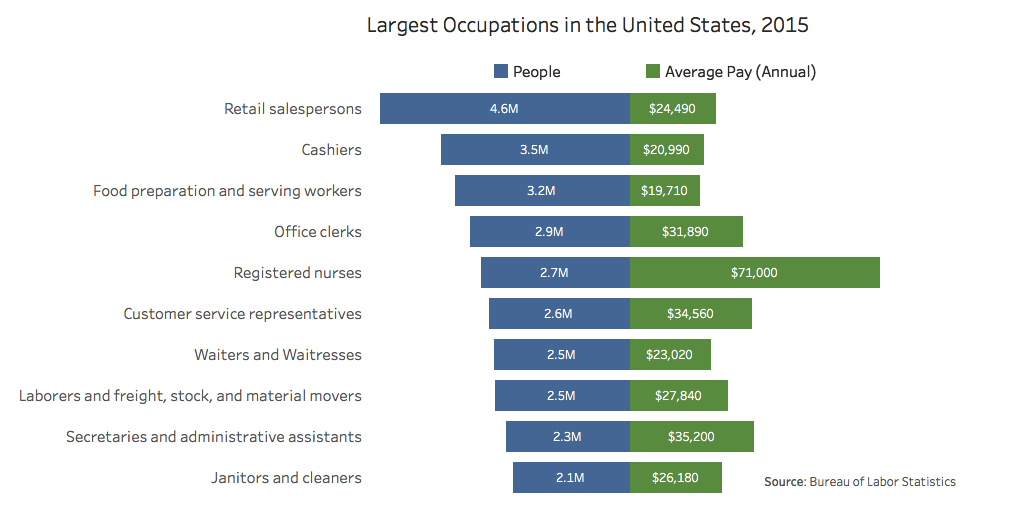 top occupations US