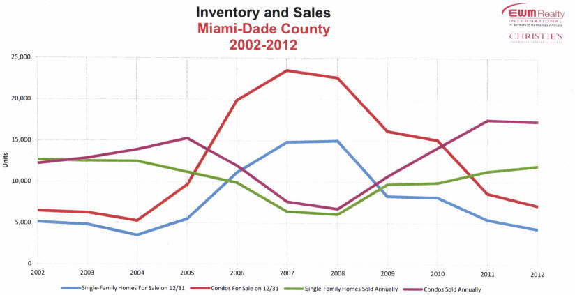 Inventory-and-Sales-Miami-Dade-County-2002-2012