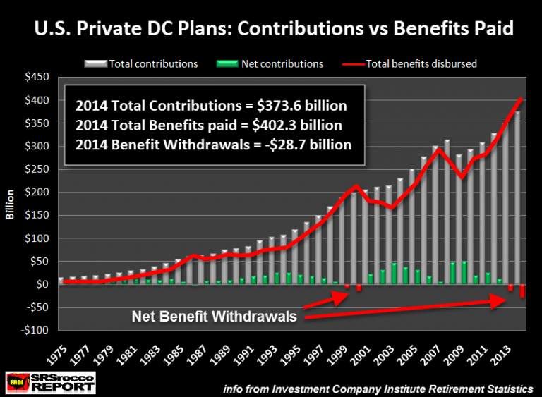 US-Private-DB-Plans-Contributions-vs-Benefits-Paid-NEW-768x563