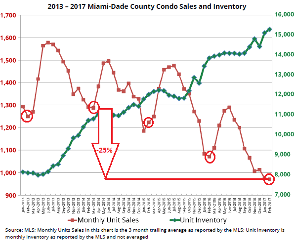 us-miami-condo-sales-inventories_2013-2017-02