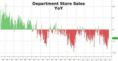 dept store sales