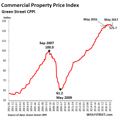US-Commercial-Property-Index-GreenStreet-2017-05