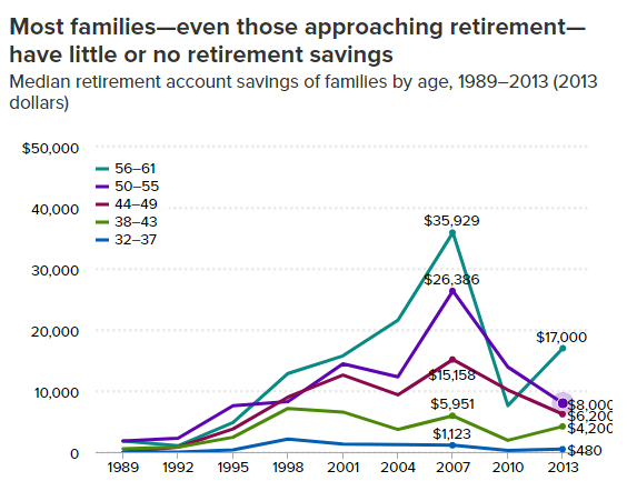 median retirement savings