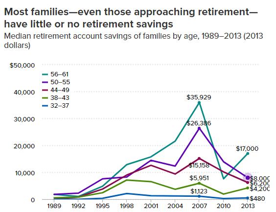 median retirement savings