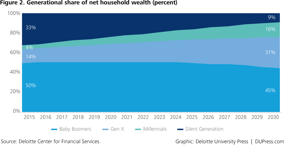 wealth held by generation