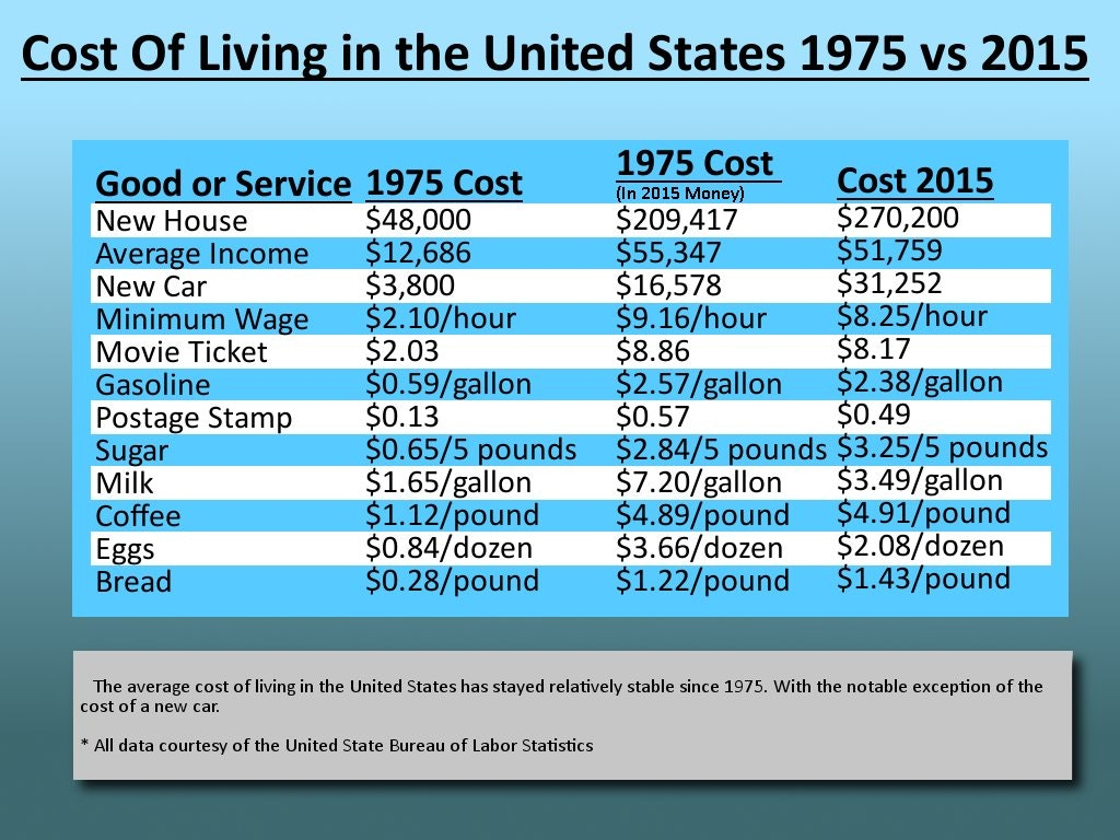 cost of living 1975 to 2015