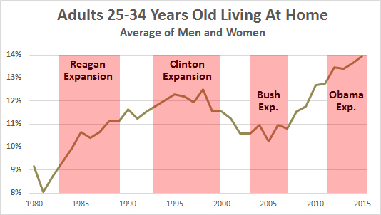 adults still living at home