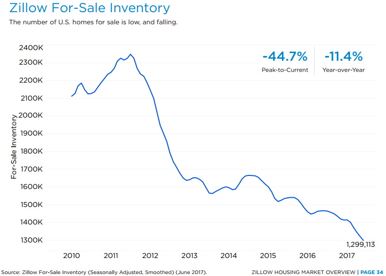zillow inventory