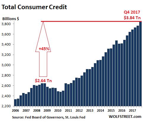 US-consumer-credit-total-2017-Q4