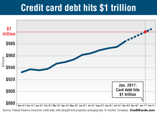credit-card-debt-hits-1-trillion