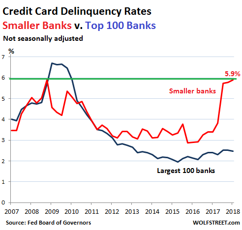 US-consumer-credit-card-delinquency-2018-Q1