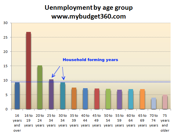 standard age groups for surveys housing prices unlikely to recover before 2020 fico survey 6673