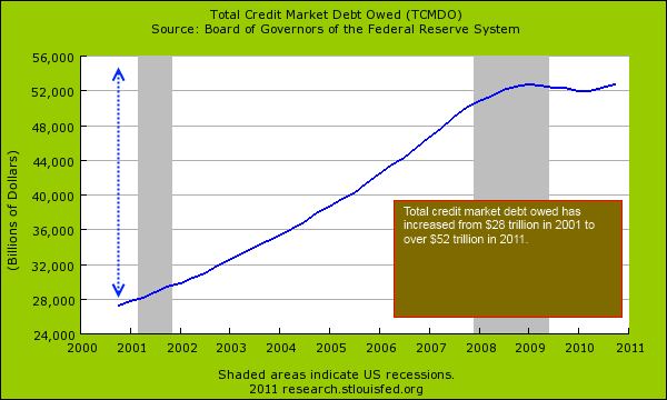total credit market debt ILLUSION OF RECOVERY   FEELINGS VERSUS FACTS