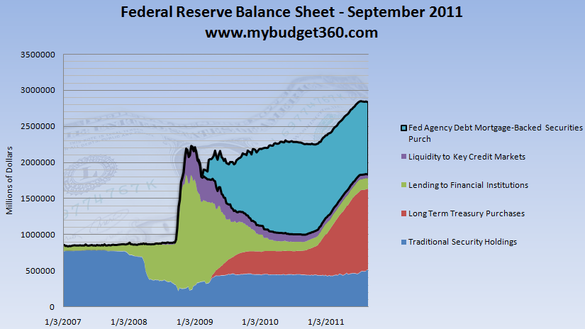 federal reserve balanc sheet sept 2011